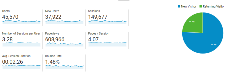 Monthly Page Views at DealsFinders.blog